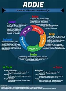 Instructional Design Models Instructional Design Model Infographics On Behance