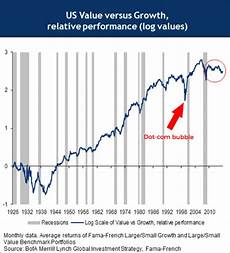 the performance differential between growth stocks and