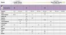 Mouthpiece Comparison Chart Amazon Com D Addario Reserve Bb Clarinet Mouthpiece X10