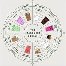 Zodiac Personality Chart New Starbucks Zodiac Chart Finds The Drink To Perfectly