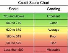 Score Credit Chart Credit Score Range Credit Score Range