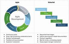 Agile Sdlc Shifting Left And Going Beyond Agile And Devops In The
