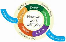 Agile Software Simple Clues To Know About Software Development Lifecycle