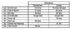5k Timing Chart Minimum Physical Standards Expected Of A Cadet At Ima And Ota