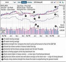 What Is Eps In Stock Chart Stock Chart Reading For Beginners What S In A Chart Why