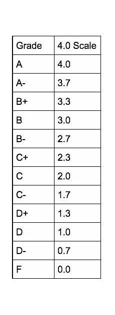 College Gpa Scale College Gpa Calculator How To Calculate Gpa Test Prep