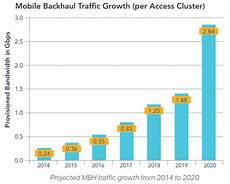 5g Chart 5g Wireless Needs Fiber And Lots Of It Ciena