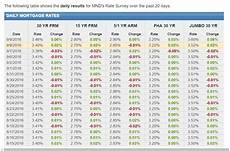 Daily Mortgage Interest Rate Chart Average Mortgage Interest Rates Amp Historical Mortgage