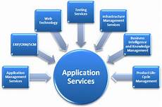 Database Management Systems Designing And Building Business Applications Pdf Telecom Agile Soft Systems Inc