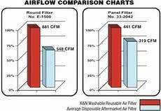 K Amp N 33 2960 High Performance Replacement Car Air Filter