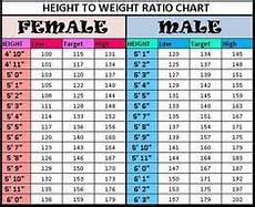Weight Chart Women Height To Weight Chart Weight Charts Weight For Height