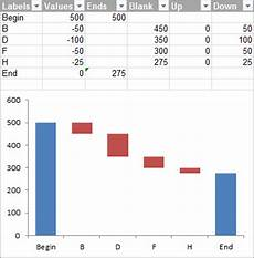 Bridge Chart Excel Excel Waterfall Charts Bridge Charts Peltier Tech Blog