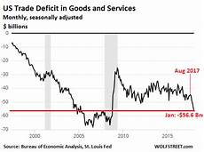 Us Trade Deficit Chart 2018 Extra Gloomy Numbers On The Us Trade Deficit In