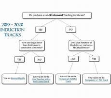 Induction Chart Teacher Development And Support Induction Flow Chart