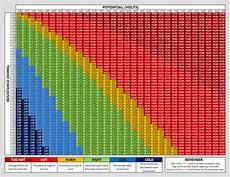 Ohm Chart Ohm Chart Ecigclopedia
