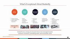 Shutterfly Customer Service Shutterfly Sfly Presents At Needham Emerging Technology