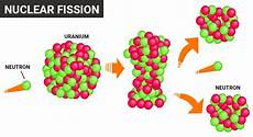 Fusion Fission Nuclear Reaction Fission Amp Fusion Reactions Nuclear