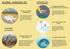 Causes And Effects Of Global Warming Essay Cause Of Global Warming Essay Business Plan For Print