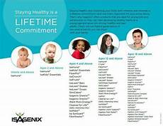 Isagenix Product Age Chart Isagenix Product Chart By Age Isagenix How To Stay