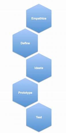 Design Thinking Wikipedia Design Thinking Wikip 233 Dia