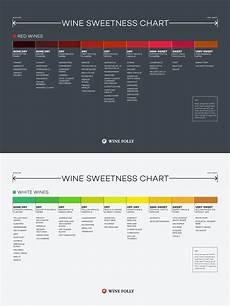 Wine Sweetness Chart Wine Folly Wine Drinks Sweet Wine