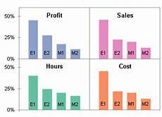How To Build A 2x2 Panel Chart Peltier Tech Blog