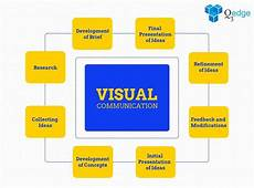 Brainstorm Chart Maker Visual Communication In 2020 Mind Map Template Mind Map