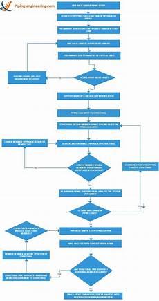 Flow Chart Design Flow Chart Design ค นหาด วย Google Tool For Sdlc