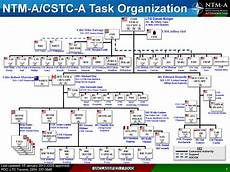 Nato Structure Chart U Fouo Nato Training Mission Afghanistan Ntm A Cstc A