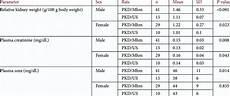 Urea Level Chart Higher Relative Kidney Weights Higher Plasma Creatinine