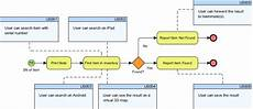 Chart Of Accounts Numbering Logic Document Sample How To Map Bpmn With User Stories