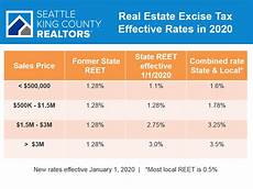 King County Sales Tax Chart Seattle King County Realtors 174 Higher End Homes Hit By