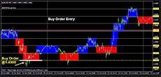 Renko Charts Free Download Renko Indicator Mt4 Forex Free Strategy Download