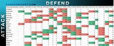 Pokemon Effectiveness Chart Yet Another Type Effectiveness Chart Quickest Lookup And