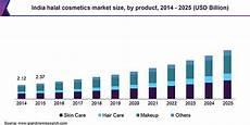 Skin Sale Chart Halal Cosmetics Market Size Share Global Industry