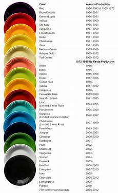Fiesta Dishes Color Chart Vintage Fiesta Ware Dates Of Manufacture Http Www
