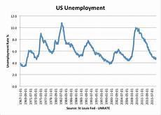 U5 Unemployment Chart Historical Unemployment Rates Economics Help