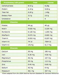 Moringa Chart 11 Surprising Facts About Moringa And How It Can Improve