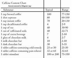 Caffeine Content Chart Coffee Health How Much Is Too Much Page 2 Of 4 Chef