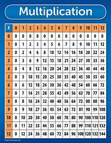 Multiply Chart A New Style Of Multiplication Tables It S Your Turn