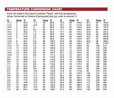 Temperature Degree Conversion Chart Free 8 Sample Celsius To Fahrenheit Chart Templates In Pdf