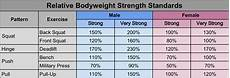 Strength Level Chart Strength Standards Are You Strong Enough All Terrain Human