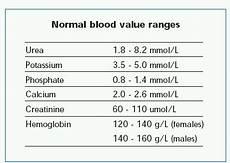 Blood Urea Level Chart A1c Value Chart Diabetes Inc