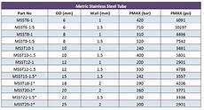 Steel Pipe Diameters Chart Sandvik Stainless Steel Tube Seamless Fti Ltd