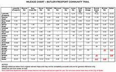 Butler Freeport Trail Mileage Chart Butler Freeport Community Trail Freeport Pa To Butler Pa