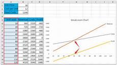 Break Even Analysis Chart Generator How To Do Break Even Analysis In Excel
