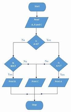 Diet Chart For Software Engineer Flowchart In Software Engineering Testing