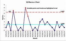 C Chart Vs U Chart C Chart C Chart Template In Excel Control Charts