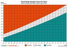 Average Weight To Height Chart Ideal Bodyweight Charts For Men And Women Diet Database