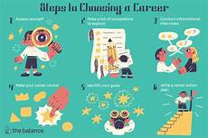 Your Career How To Make A Career Choice When You Are Undecided